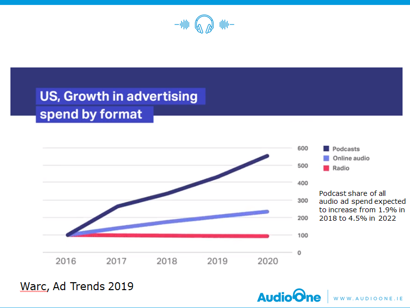 Audio Ad Spend Graph