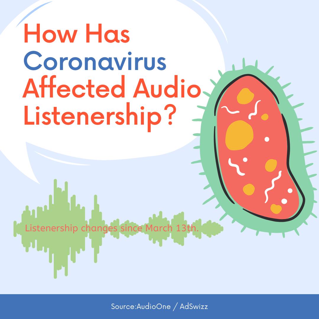 Coronavirus & Digital Audio- Listenership Changes Since 13th March 2020